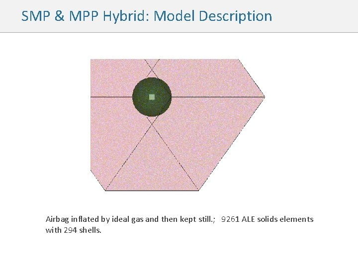 SMP & MPP Hybrid: Model Description Airbag inflated by ideal gas and then kept