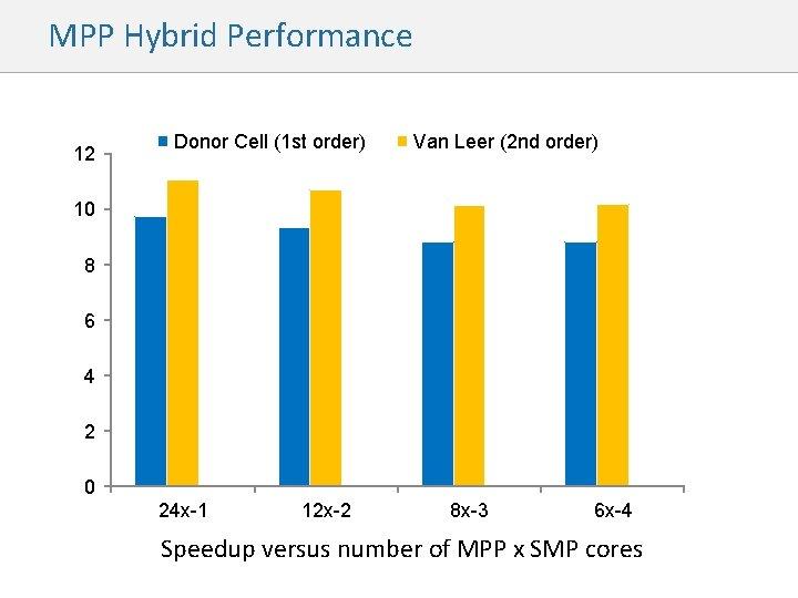 MPP Hybrid Performance 12 Donor Cell (1 st order) Van Leer (2 nd order)