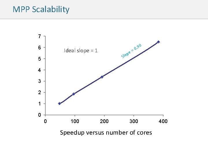 MPP Scalability 7 6 0 Ideal slope = 1 e p Slo 5 .