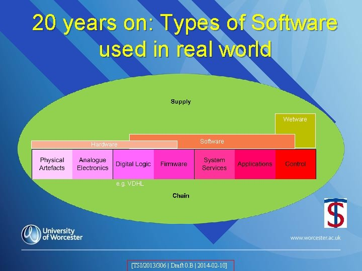 20 years on: Types of Software used in real world Wetware Software Hardware e.