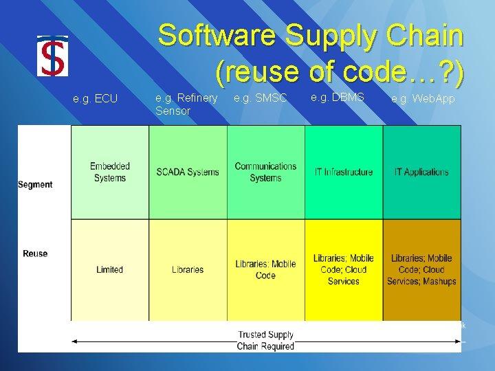 Software Supply Chain (reuse of code…? ) e. g. ECU e. g. Refinery Sensor