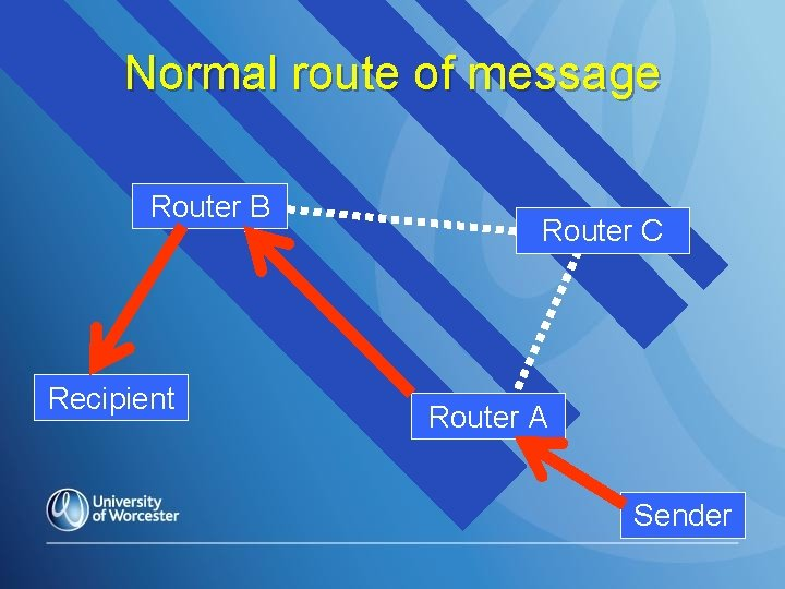 Normal route of message Router B Recipient Router C Router A Sender