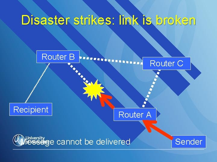 Disaster strikes: link is broken Router B Recipient Router C Router A Message cannot