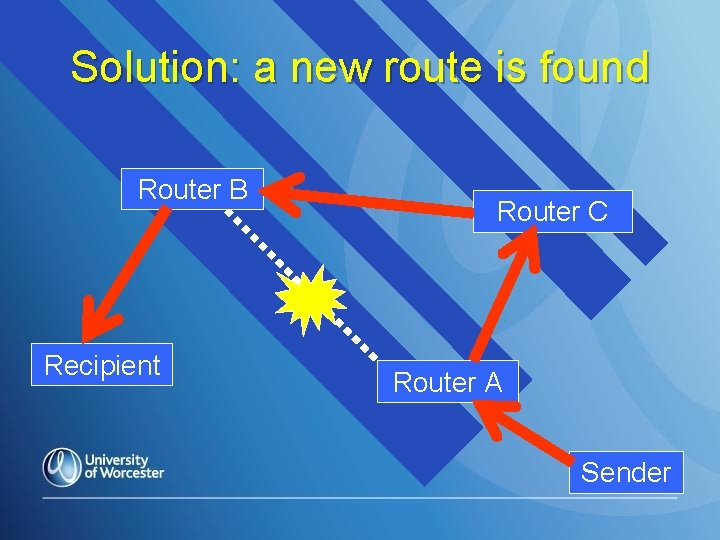Solution: a new route is found Router B Recipient Router C Router A Sender