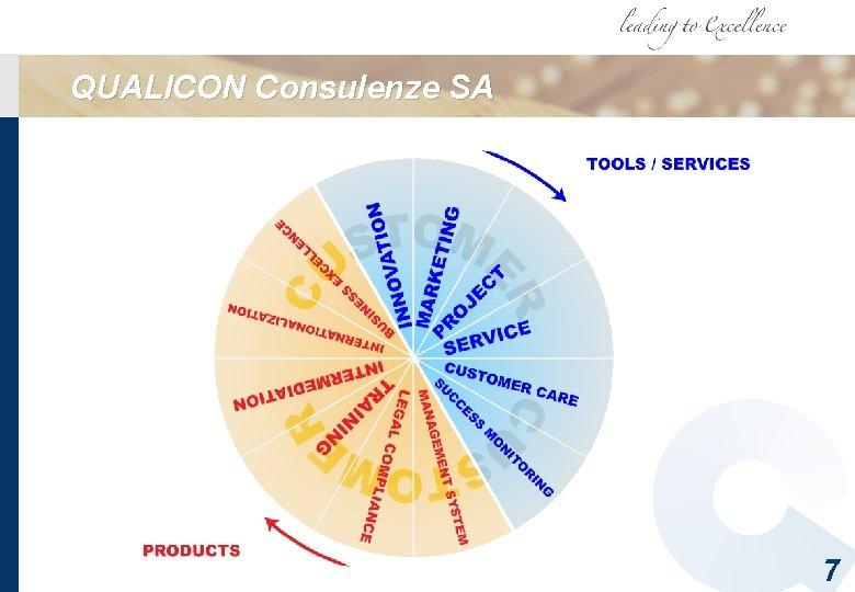 QUALICON Consulenze SA 7