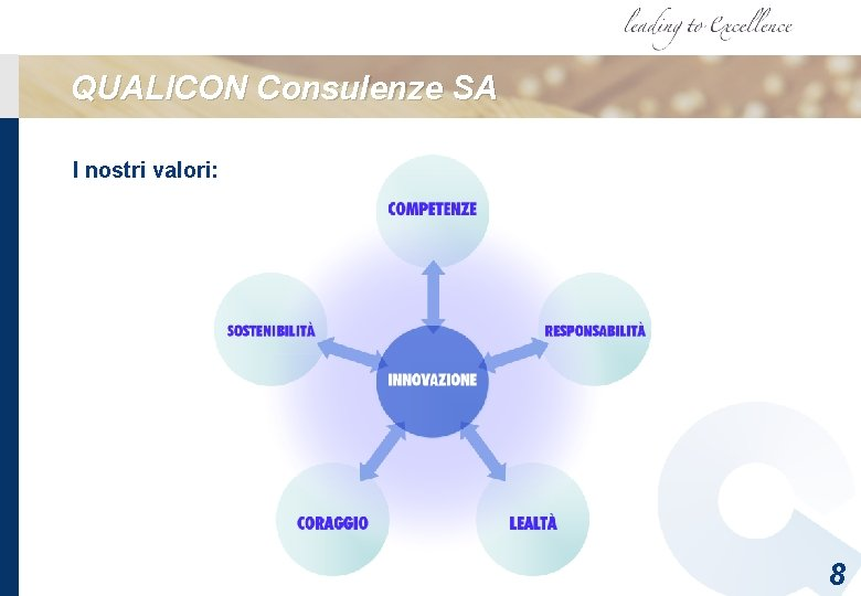 QUALICON Consulenze SA I nostri valori: 8