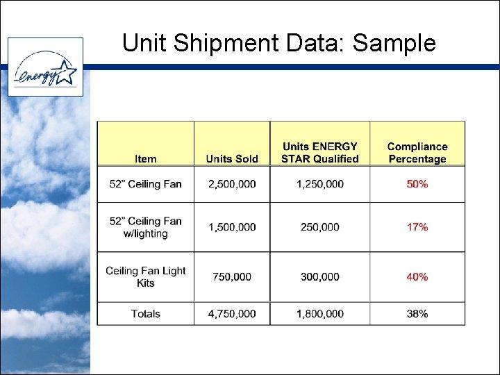 Unit Shipment Data: Sample