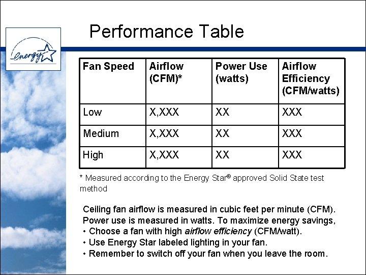 Performance Table Fan Speed Airflow (CFM)* Power Use (watts) Airflow Efficiency (CFM/watts) Low X,