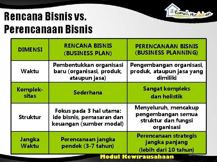 Rencana Bisnis vs. Perencanaan Bisnis DIMENSI RENCANA BISNIS (BUSINESS PLAN) PERENCANAAN BISNIS (BUSINESS PLANNING)