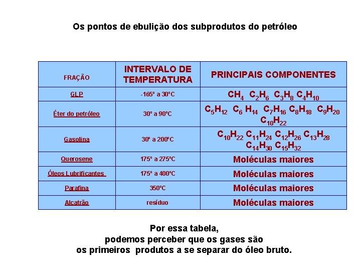 Os pontos de ebulição dos subprodutos do petróleo INTERVALO DE TEMPERATURA PRINCIPAIS COMPONENTES GLP