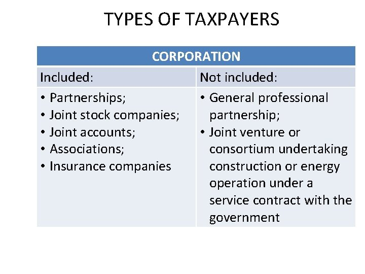 TYPES OF TAXPAYERS CORPORATION Included: Not included: • Partnerships; • General professional • Joint