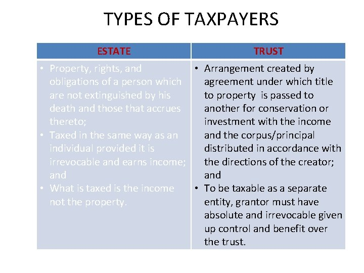 TYPES OF TAXPAYERS ESTATE TRUST • Property, rights, and • Arrangement created by obligations