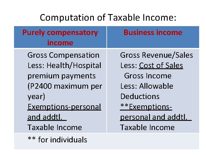 Computation of Taxable Income: Purely compensatory income Gross Compensation Less: Health/Hospital premium payments (P