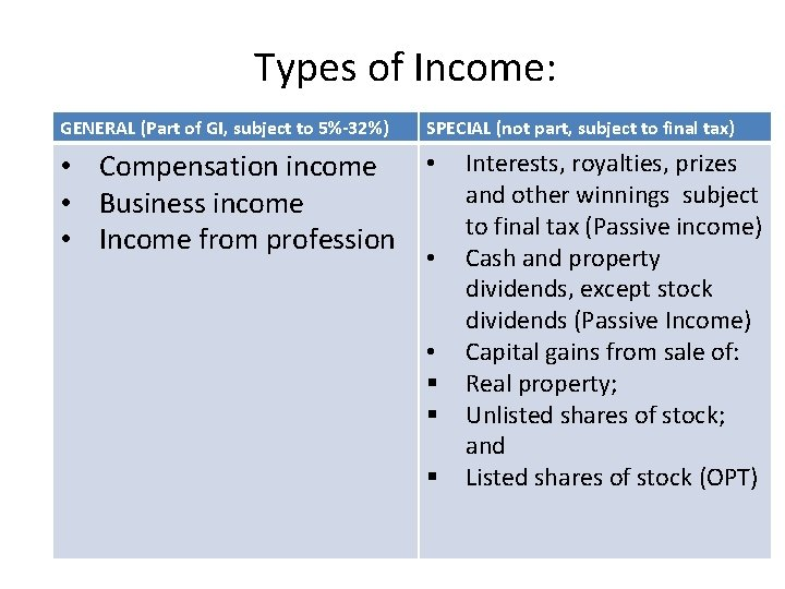 Types of Income: GENERAL (Part of GI, subject to 5%-32%) SPECIAL (not part, subject