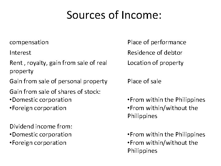 Sources of Income: Item Source compensation Place of performance Interest Residence of debtor Rent