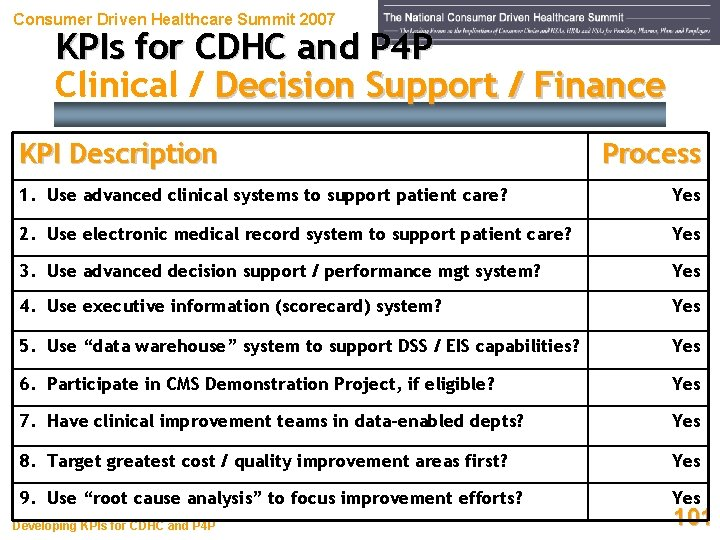 Consumer Driven Healthcare Summit 2007 KPIs for CDHC and P 4 P Clinical /