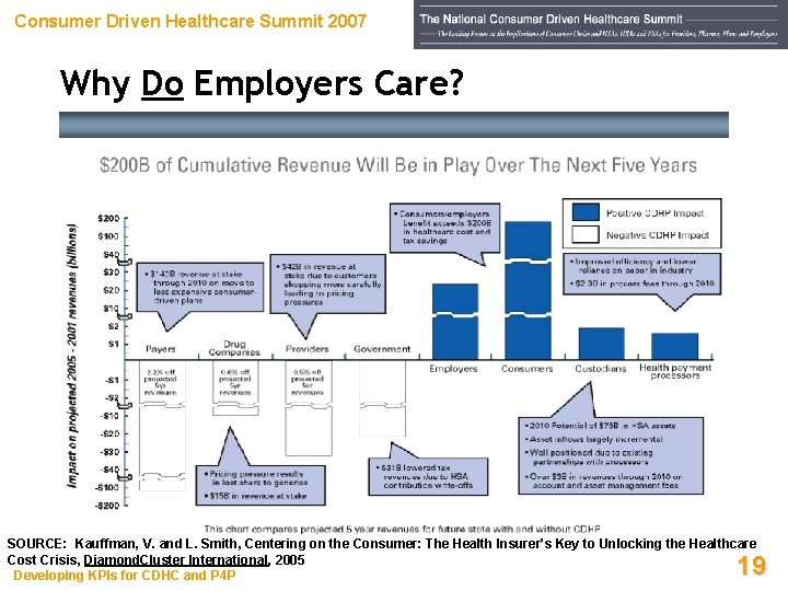 Consumer Driven Healthcare Summit 2007 Why Do Employers Care? SOURCE: Kauffman, V. and L.