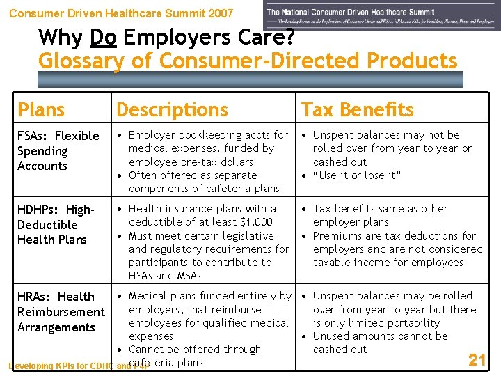 Consumer Driven Healthcare Summit 2007 Why Do Employers Care? Glossary of Consumer-Directed Products Plans