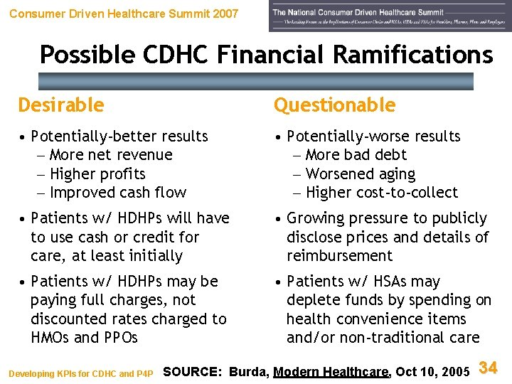 Consumer Driven Healthcare Summit 2007 Possible CDHC Financial Ramifications Desirable Questionable • Potentially-better results