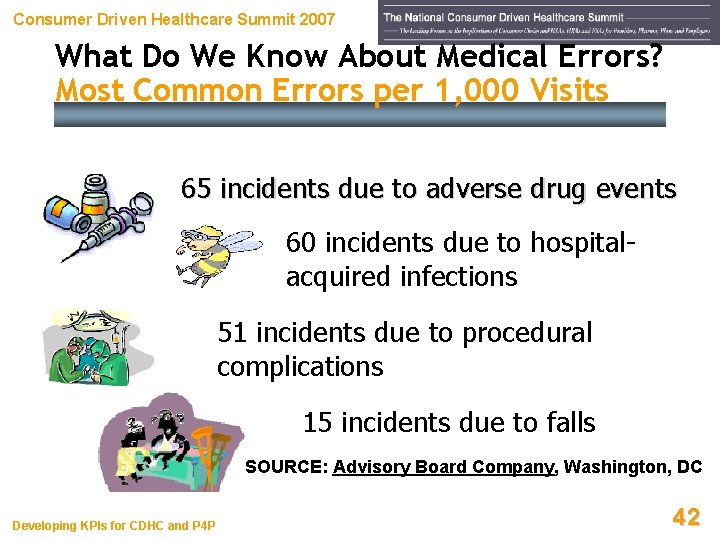 Consumer Driven Healthcare Summit 2007 What Do We Know About Medical Errors? Most Common