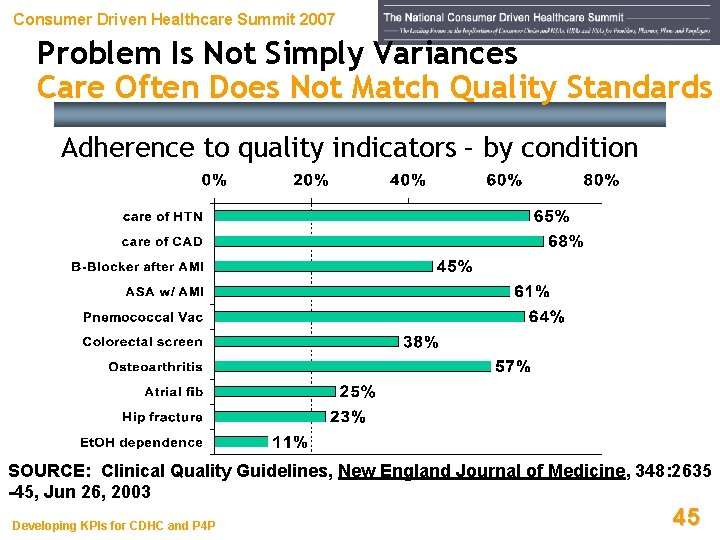 Consumer Driven Healthcare Summit 2007 Problem Is Not Simply Variances Care Often Does Not