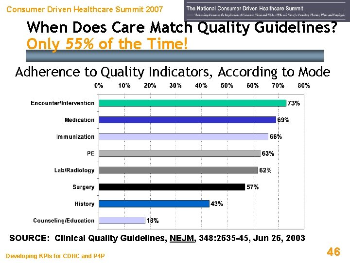 Consumer Driven Healthcare Summit 2007 When Does Care Match Quality Guidelines? Only 55% of