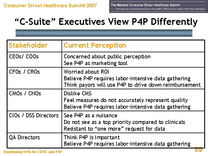 """Consumer Driven Healthcare Summit 2007 """"C-Suite"""" Executives View P 4 P Differently Stakeholder Current"""