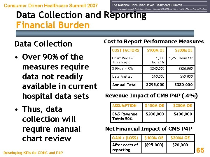 Consumer Driven Healthcare Summit 2007 Data Collection and Reporting Financial Burden Data Collection •