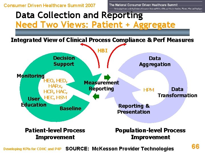 Consumer Driven Healthcare Summit 2007 Data Collection and Reporting Need Two Views: Patient +