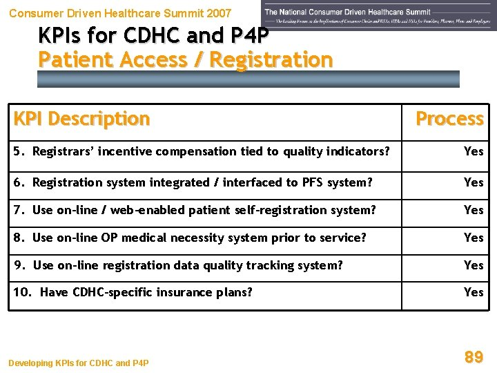 Consumer Driven Healthcare Summit 2007 KPIs for CDHC and P 4 P Patient Access