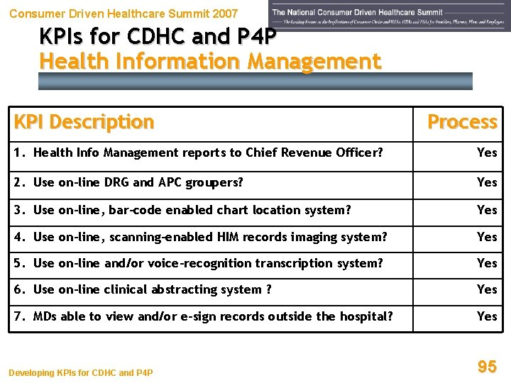 Consumer Driven Healthcare Summit 2007 KPIs for CDHC and P 4 P Health Information