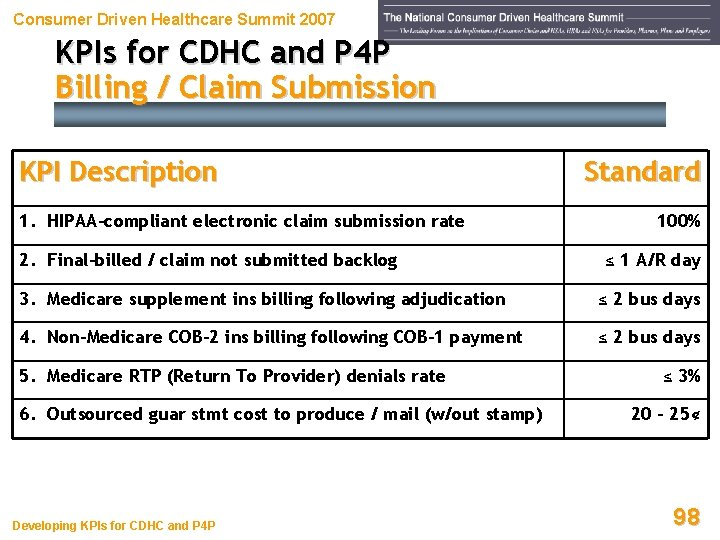 Consumer Driven Healthcare Summit 2007 KPIs for CDHC and P 4 P Billing /