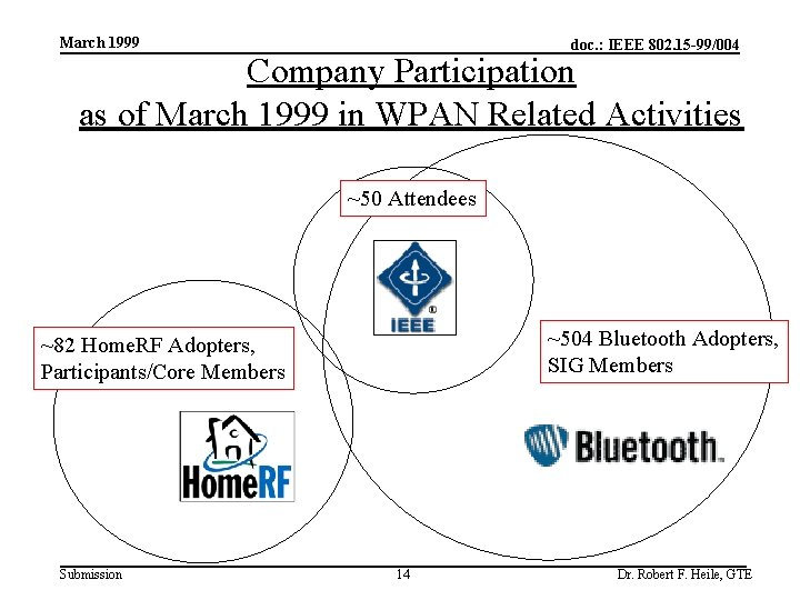 March 1999 doc. : IEEE 802. 15 -99/004 Company Participation as of March 1999