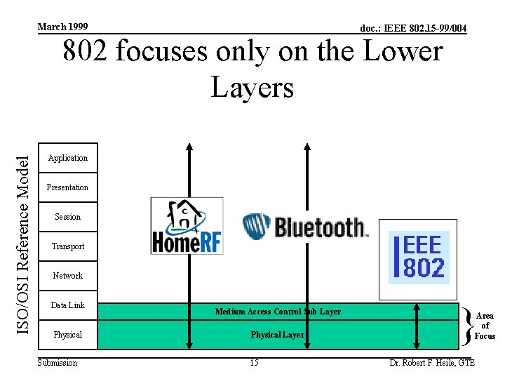 March 1999 doc. : IEEE 802. 15 -99/004 ISO/OSI Reference Model 802 focuses only