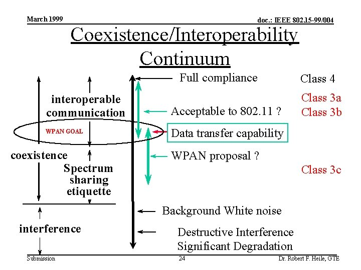 March 1999 doc. : IEEE 802. 15 -99/004 Coexistence/Interoperability Continuum Full compliance interoperable communication