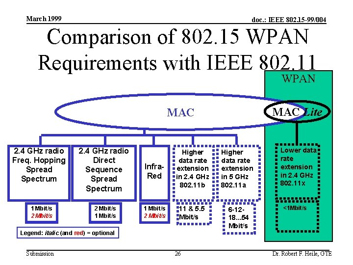 March 1999 doc. : IEEE 802. 15 -99/004 Comparison of 802. 15 WPAN Requirements