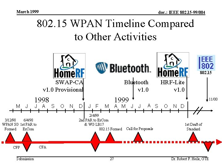 March 1999 doc. : IEEE 802. 15 -99/004 802. 15 WPAN Timeline Compared to