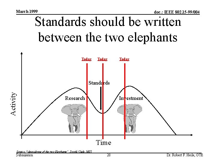 March 1999 doc. : IEEE 802. 15 -99/004 Standards should be written between the