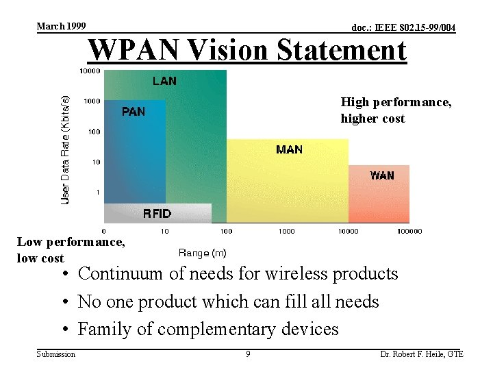 March 1999 doc. : IEEE 802. 15 -99/004 WPAN Vision Statement RFID High performance,