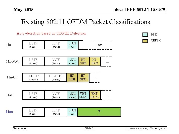 May, 2015 doc. : IEEE 802. 11 -15/0579 Existing 802. 11 OFDM Packet Classifications