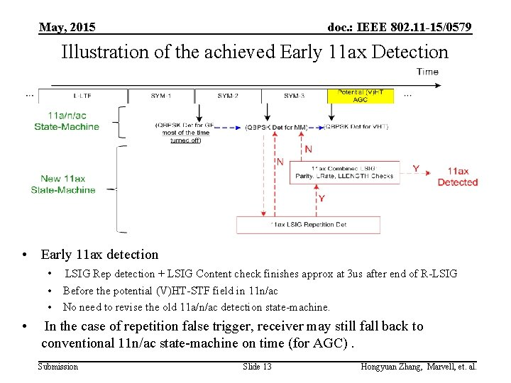 May, 2015 doc. : IEEE 802. 11 -15/0579 Illustration of the achieved Early 11