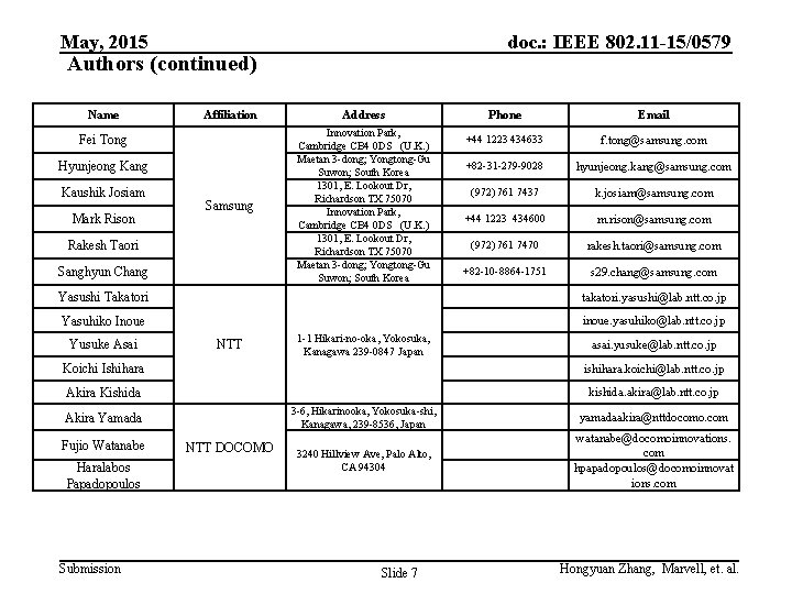 May, 2015 doc. : IEEE 802. 11 -15/0579 Authors (continued) Name Affiliation Phone Email