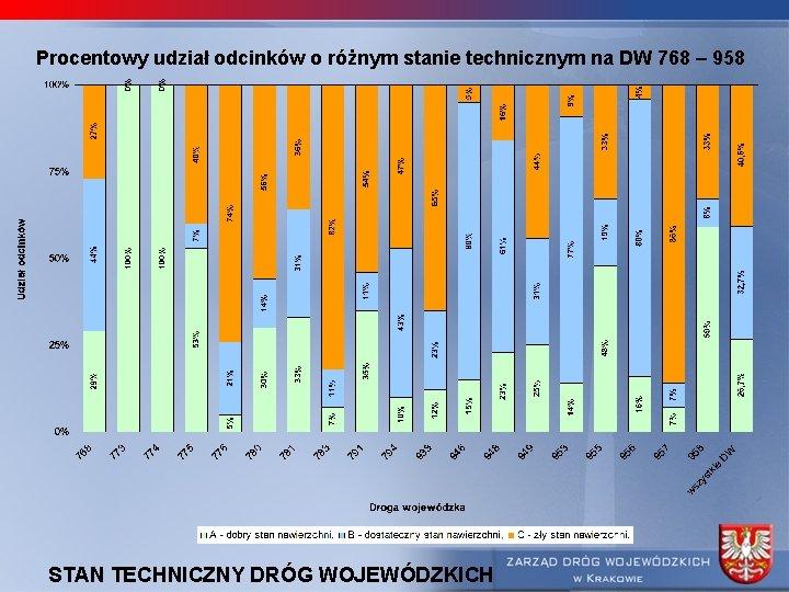 Procentowy udział odcinków o różnym stanie technicznym na DW 768 – 958 STAN TECHNICZNY