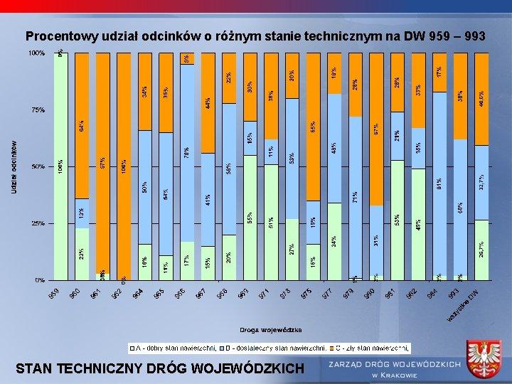 Procentowy udział odcinków o różnym stanie technicznym na DW 959 – 993 STAN TECHNICZNY
