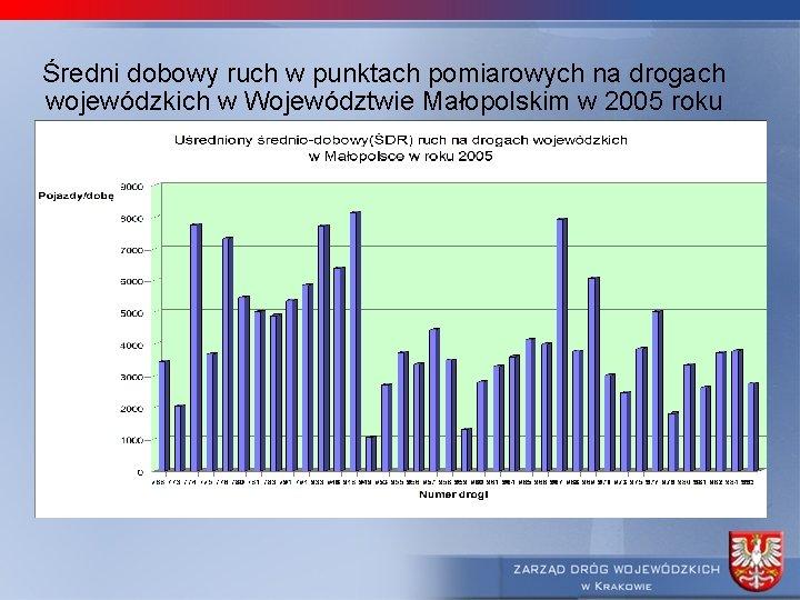 Średni dobowy ruch w punktach pomiarowych na drogach wojewódzkich w Województwie Małopolskim w 2005