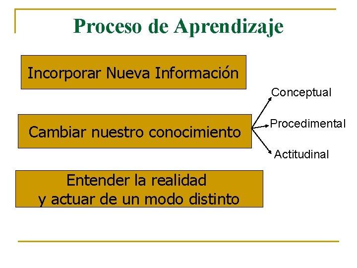 Proceso de Aprendizaje Incorporar Nueva Información Conceptual Cambiar nuestro conocimiento Procedimental Actitudinal Entender la