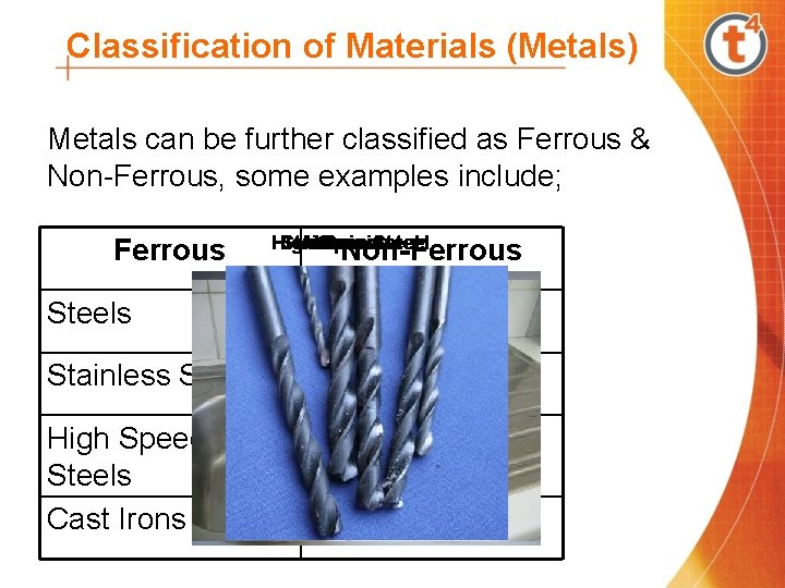Classification of Materials (Metals) Metals can be further classified as Ferrous & Non-Ferrous, some