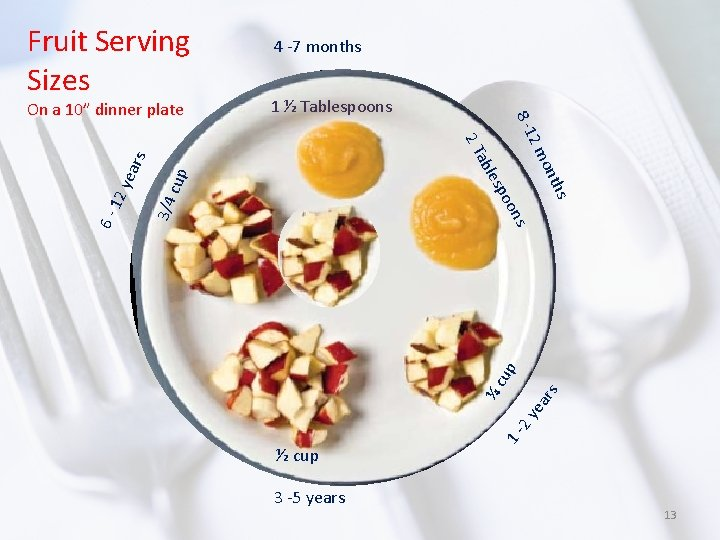 Fruit Serving Sizes 1 ½ Tablespoons cup 3/4 ½ cup 3 -5 years 1