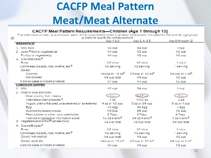 CACFP Meal Pattern Meat/Meat Alternate 21