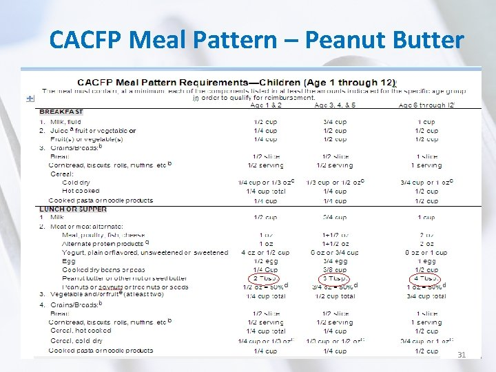 CACFP Meal Pattern – Peanut Butter 31